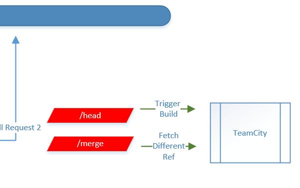BuildOffDifferentBranchFromTrigger