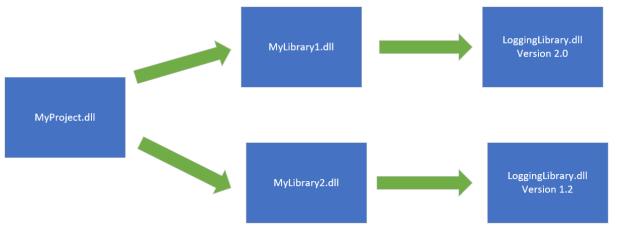 TransitiveDependencyLoggingLibrary